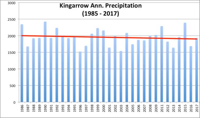 Kingarrow_Ann. Precip.png